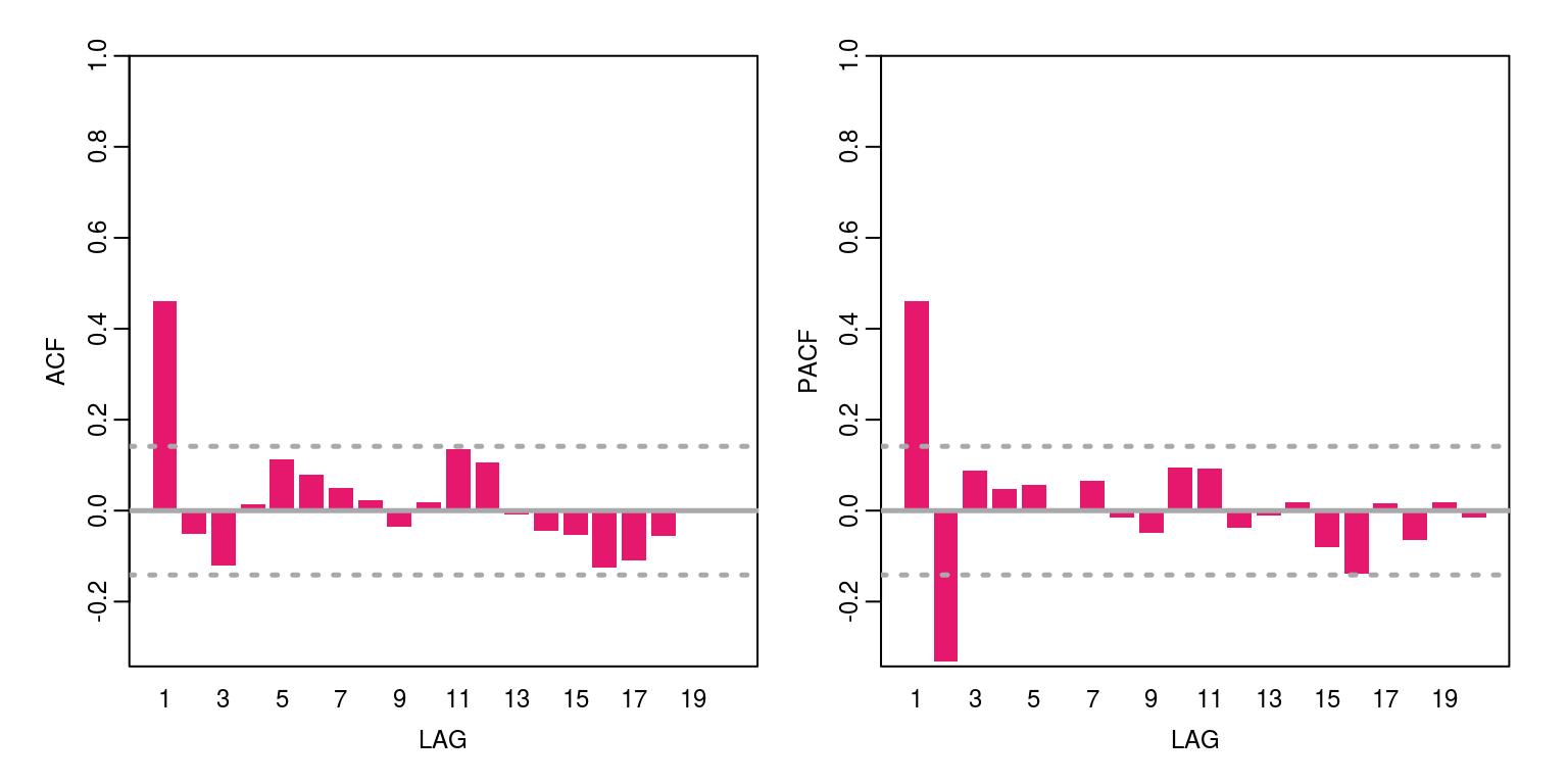 Tutorial: Simulating and Estimating ARMA models