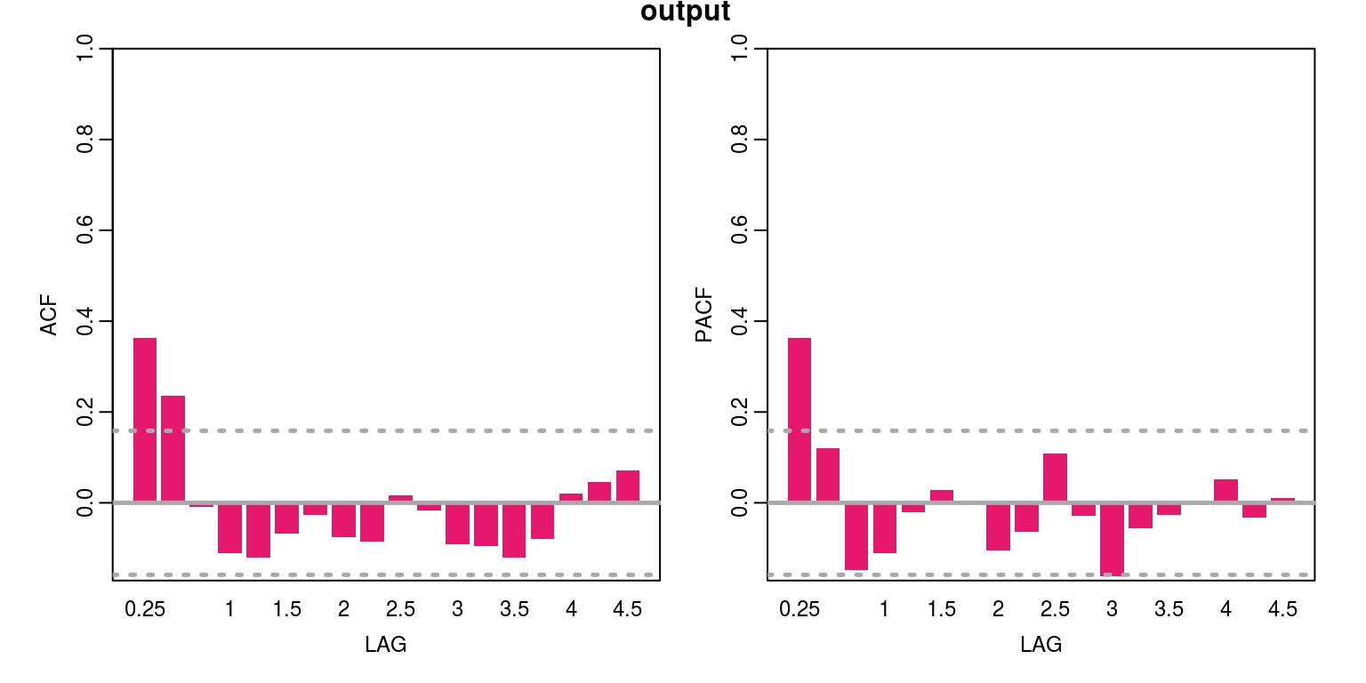 Tutorial: Vector Autoregression Models